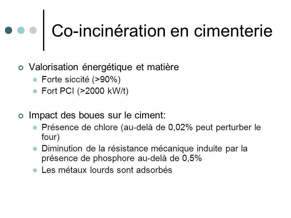 Valorisation énergétique et matière Forte siccité (>90%) Fort PCI (>2000 kW/t) Impact des boues sur le ciment: Présence de chlore (au-delà de 0,02% pe