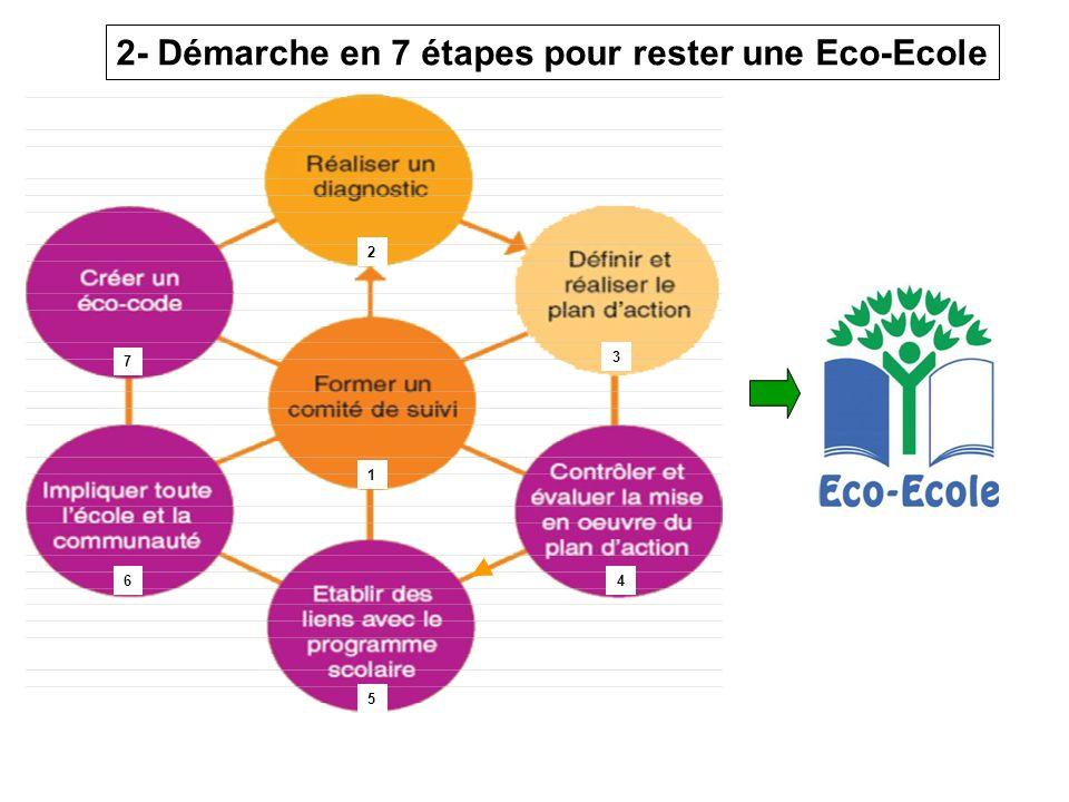 Projet Eco-école 2009 - 2010 4 2- Démarche en 7 étapes pour rester une Eco-Ecole 1 2 3 4 5 6 7