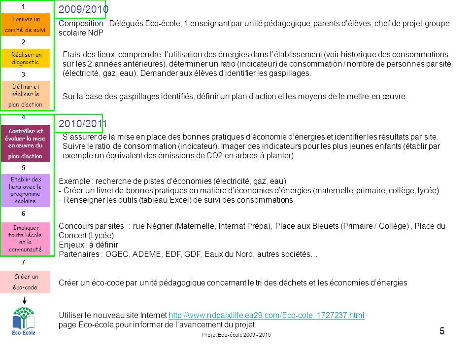 Projet Eco-école 2009 - 2010 5 7 6 5 4 3 2 1 Former un comité de suivi Réaliser un diagnostic Définir et réaliser le plan daction Contrôler et évaluer