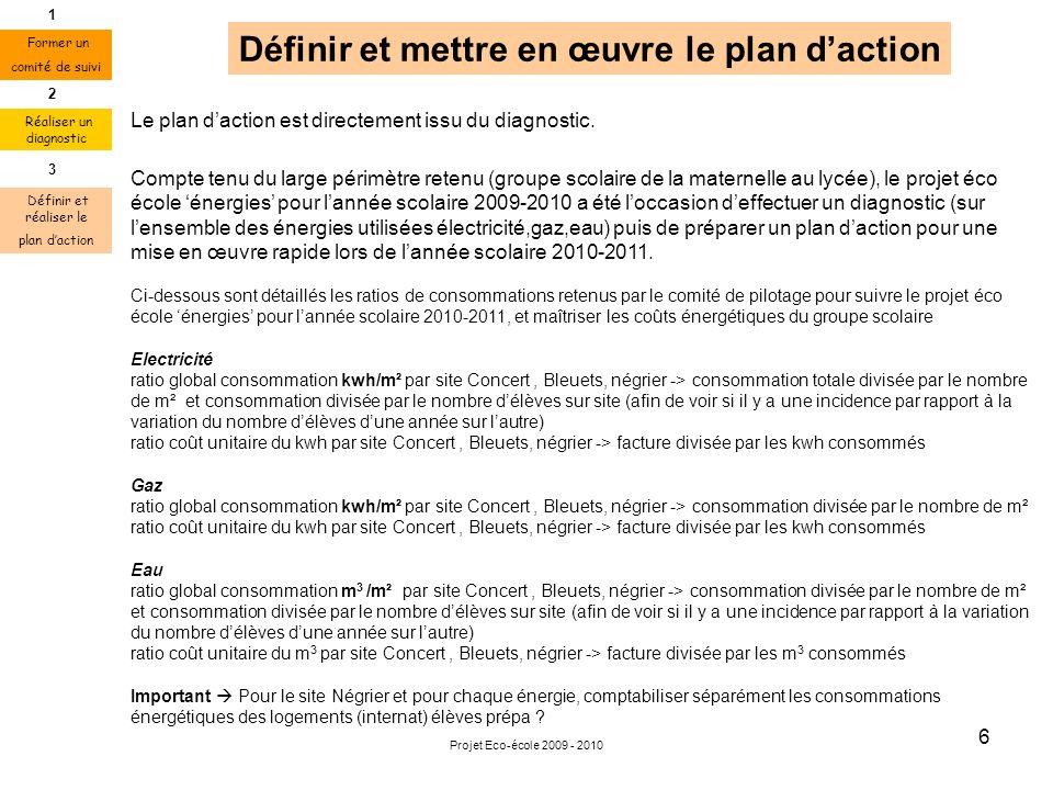 Projet Eco-école 2009 - 2010 6 Définir et mettre en œuvre le plan daction Le plan daction est directement issu du diagnostic. Compte tenu du large pér