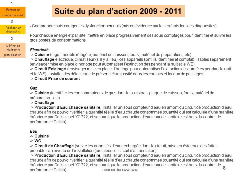 Projet Eco-école 2009 - 2010 8 Suite du plan daction 2009 - 2011 - Comprendre puis corriger les dysfonctionnements (mis en évidence par les enfants lo
