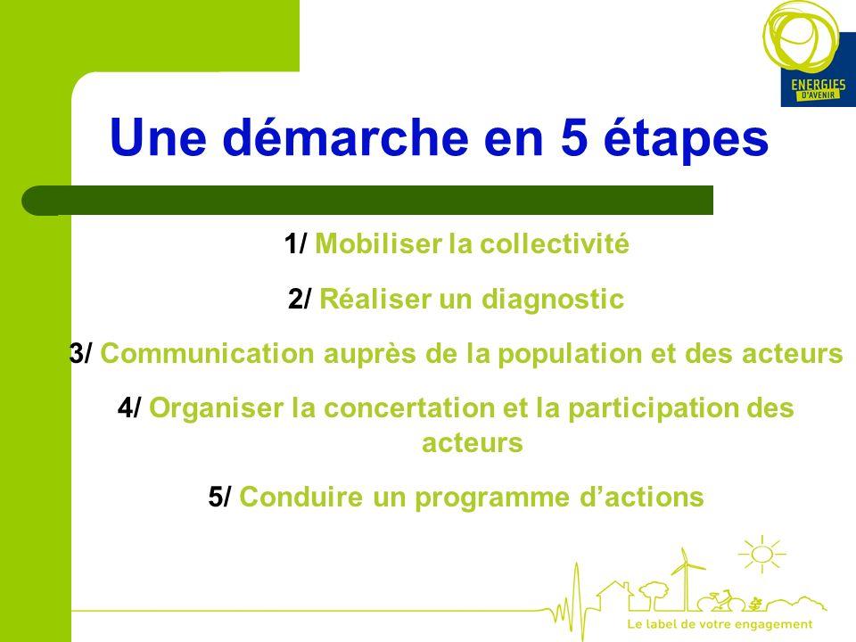 Une démarche en 5 étapes 1/ Mobiliser la collectivité 2/ Réaliser un diagnostic 3/ Communication auprès de la population et des acteurs 4/ Organiser la concertation et la participation des acteurs 5/ Conduire un programme dactions