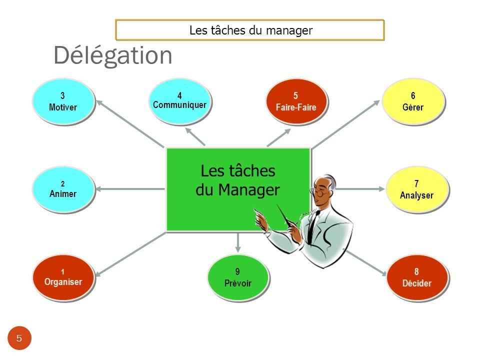 Délégation 6 Les tâches du manager