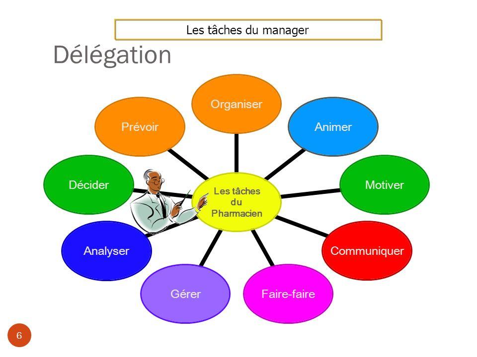 1- Organiser 7 LES HOMMES Recrutement Rôle de chacun dans lofficine LES MOYENS Locaux ( éclairage, commodité pour léquipe ) Mobilier adapté aux services Informatique...