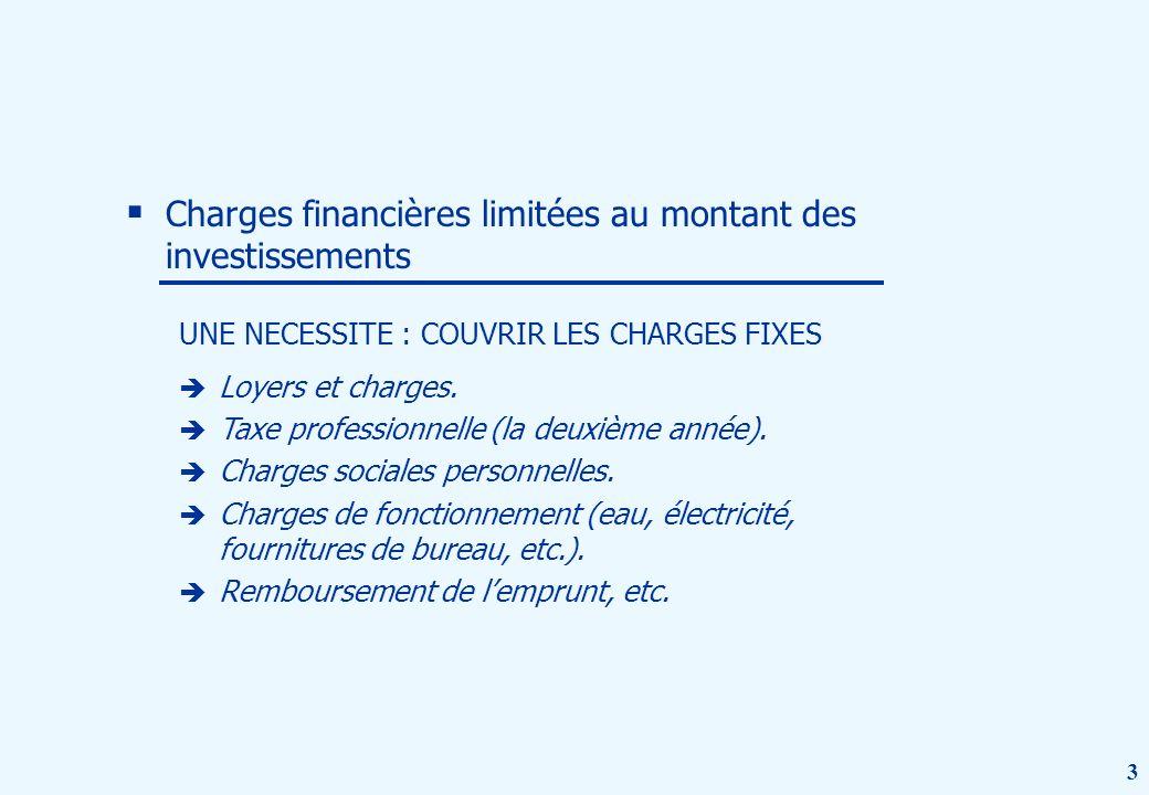 3 Charges financières limitées au montant des investissements UNE NECESSITE : COUVRIR LES CHARGES FIXES Loyers et charges.