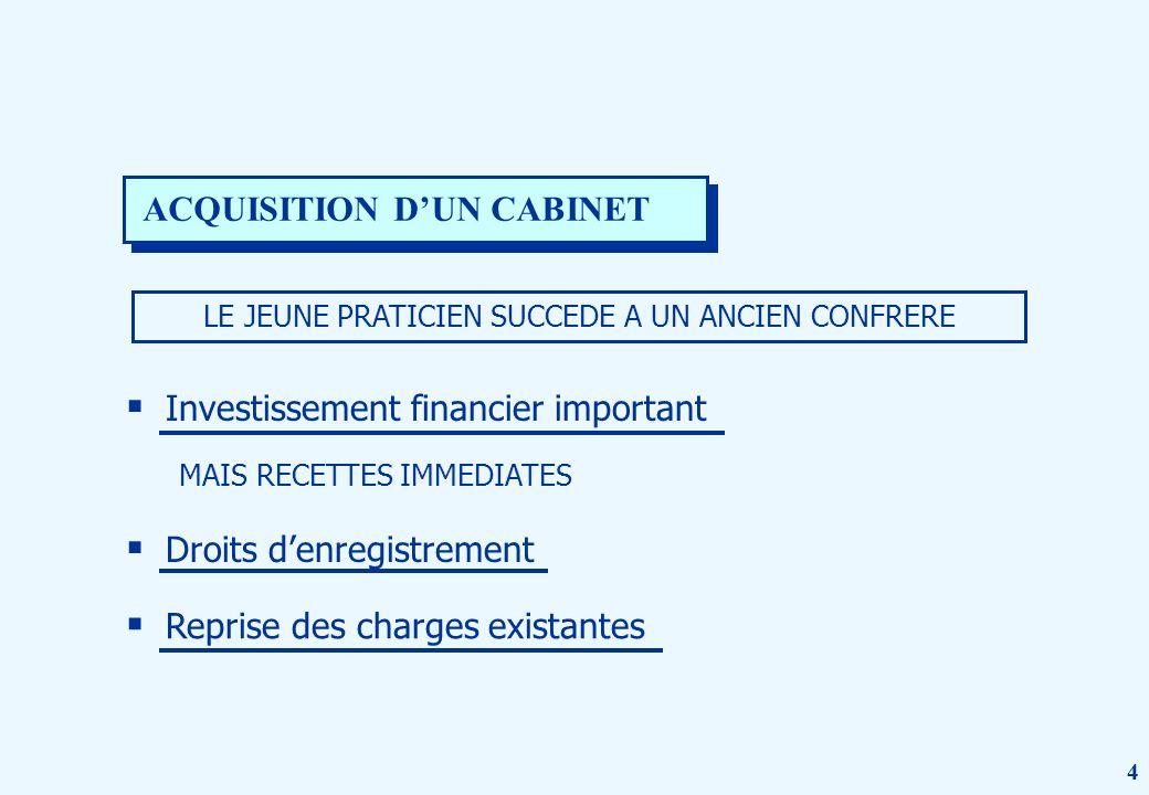 44 Investissement financier important ACQUISITION DUN CABINET LE JEUNE PRATICIEN SUCCEDE A UN ANCIEN CONFRERE MAIS RECETTES IMMEDIATES Droits denregistrement Reprise des charges existantes