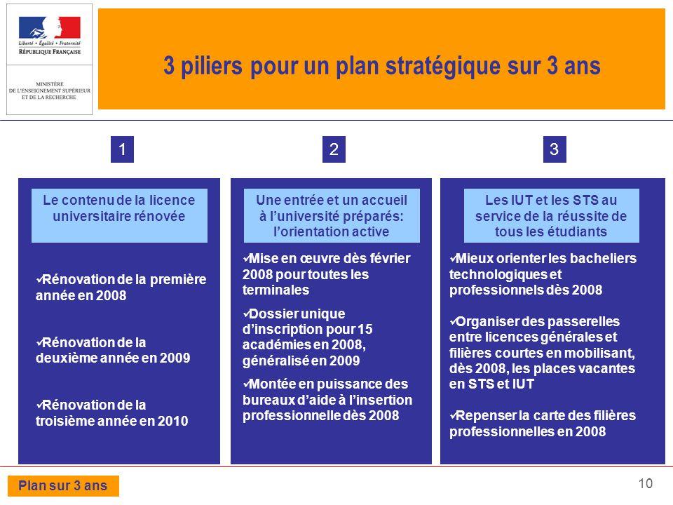 10 3 piliers pour un plan stratégique sur 3 ans Le contenu de la licence universitaire rénovée 1 Rénovation de la première année en 2008 Rénovation de