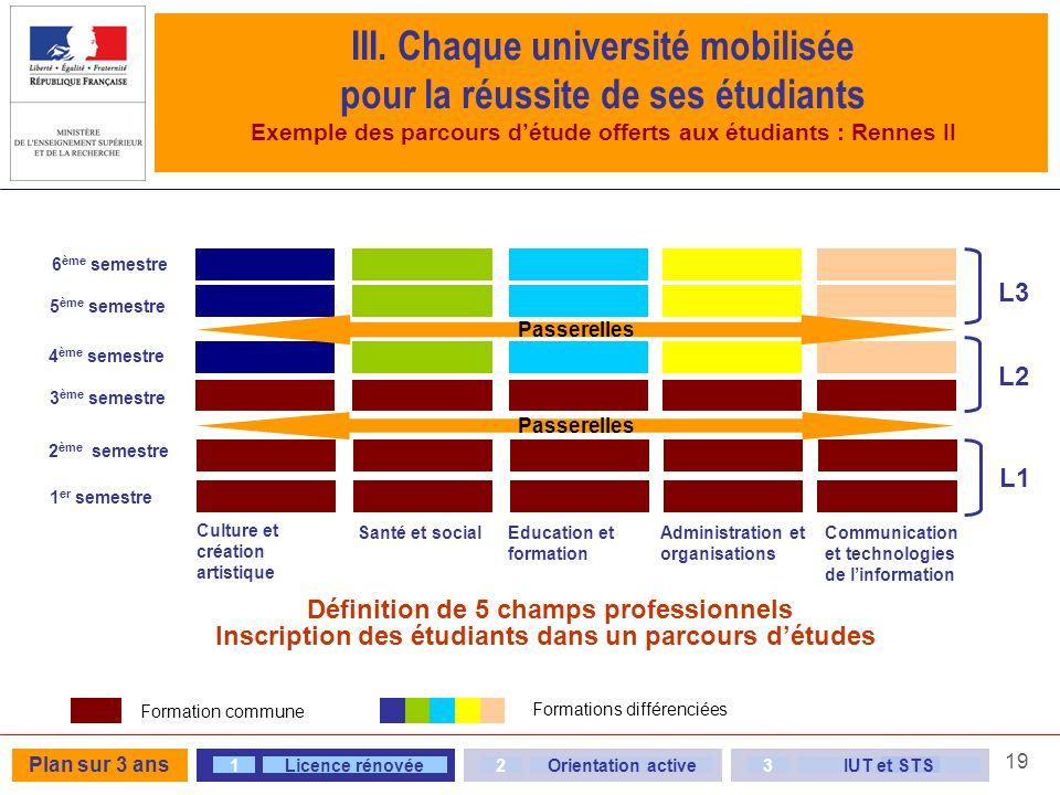 19 III. Chaque université mobilisée pour la réussite de ses étudiants Exemple des parcours détude offerts aux étudiants : Rennes II Inscription des ét
