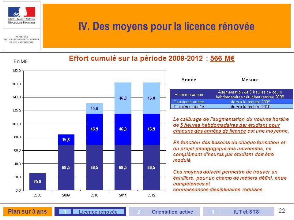 22 IV. Des moyens pour la licence rénovée Effort cumulé sur la période 2008-2012 : 566 M Le calibrage de laugmentation du volume horaire de 5 heures h