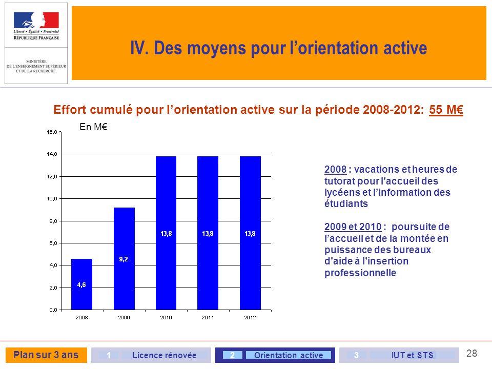 28 IV. Des moyens pour lorientation active Effort cumulé pour lorientation active sur la période 2008-2012: 55 M En M 23Orientation active3IUT et STS1