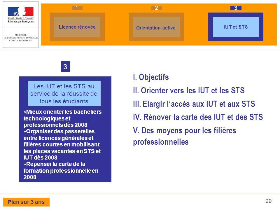 29 I. Objectifs II. Orienter vers les IUT et les STS III. Elargir laccès aux IUT et aux STS IV. Rénover la carte des IUT et des STS V. Des moyens pour