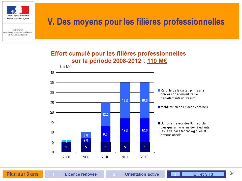 34 V. Des moyens pour les filières professionnelles Effort cumulé pour les filières professionnelles sur la période 2008-2012 : 110 M 23Orientation ac