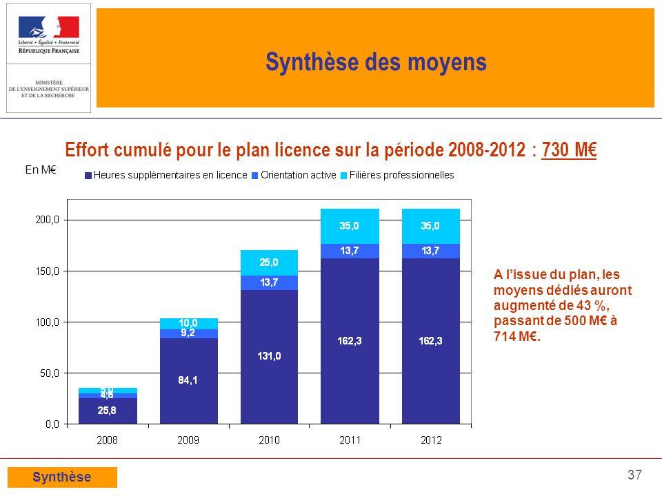 37 Synthèse des moyens Effort cumulé pour le plan licence sur la période 2008-2012 : 730 M Synthèse A lissue du plan, les moyens dédiés auront augment