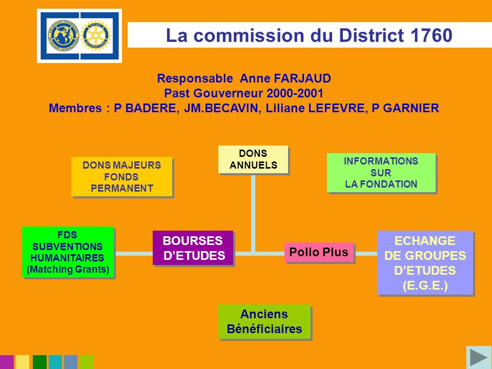 La commission du District 1760 DONS MAJEURS FONDS PERMANENT DONS MAJEURS FONDS PERMANENT DONS ANNUELS DONS ANNUELS INFORMATIONS SUR LA FONDATION INFOR