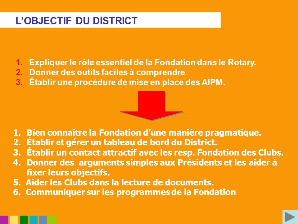 Expliquer le rôle essentiel de la Fondation dans le Rotary. Donner des outils faciles à comprendre Établir une procédure de mise en place des AIPM. 1.