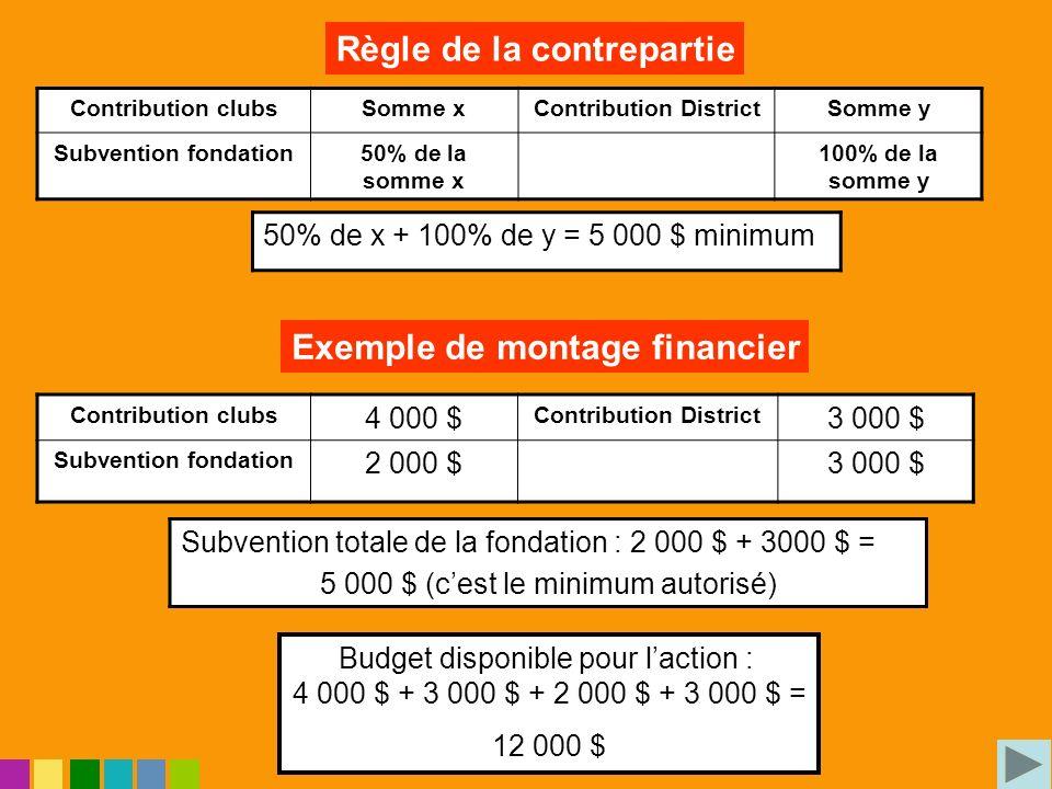 Contribution clubsSomme xContribution DistrictSomme y Subvention fondation50% de la somme x 100% de la somme y 50% de x + 100% de y = 5 000 $ minimum