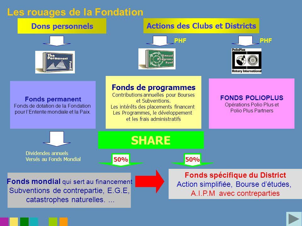 Les rouages de la Fondation Dons personnels Actions des Clubs et Districts 50% Fonds permanent Fonds de dotation de la Fondation pour lEntente mondial
