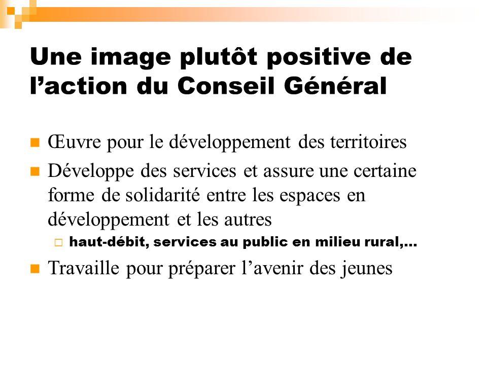 Une image plutôt positive de laction du Conseil Général Œuvre pour le développement des territoires Développe des services et assure une certaine form