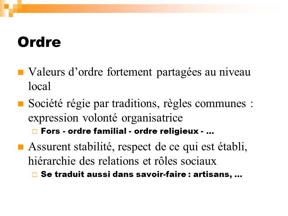 Ordre Valeurs dordre fortement partagées au niveau local Société régie par traditions, règles communes : expression volonté organisatrice Fors - ordre
