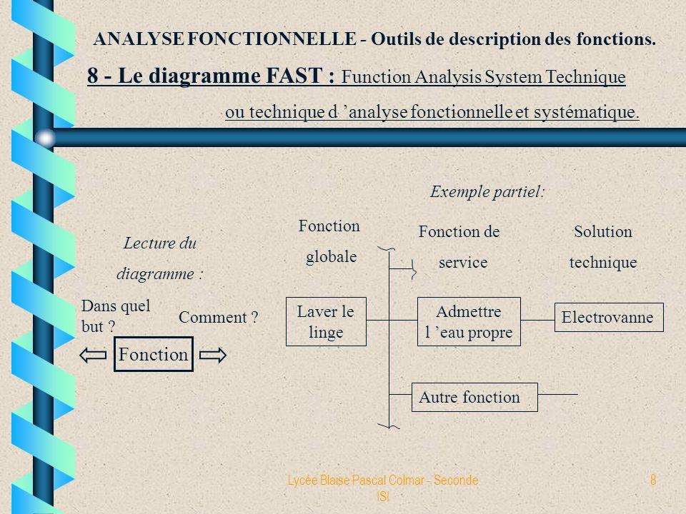 Lycée Blaise Pascal Colmar - Seconde ISI 9 ANALYSE FONCTIONNELLE - Outils de description des fonctions.