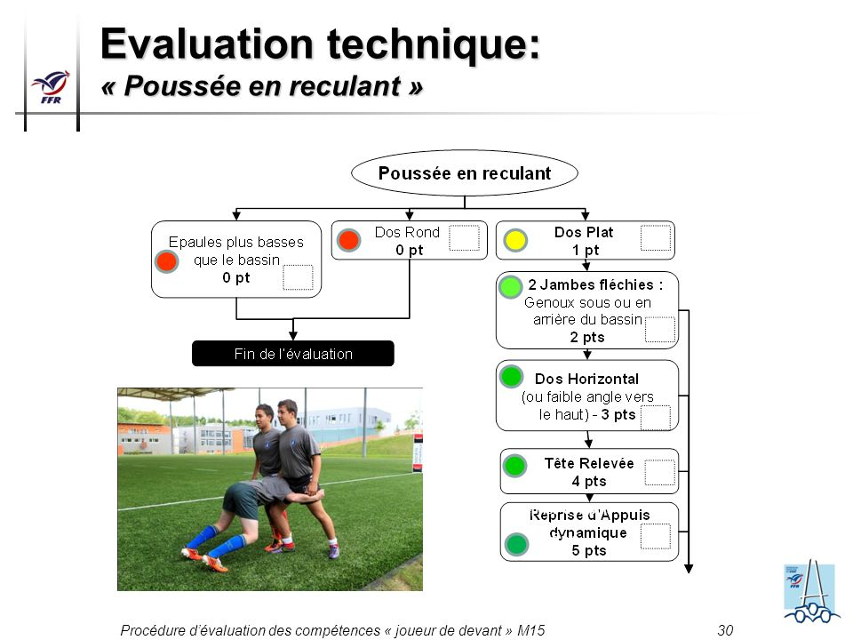 Procédure dévaluation des compétences « joueur de devant » M15 30 Evaluation technique: « Poussée en reculant » Reprise dAppuis dynamique 5 pts
