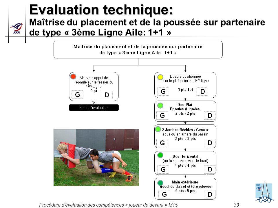 Procédure dévaluation des compétences « joueur de devant » M15 33 Evaluation technique: Evaluation technique: Maîtrise du placement et de la poussée s