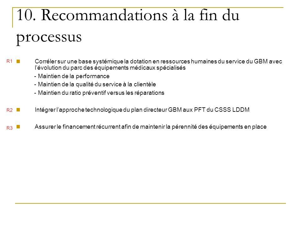 10. Recommandations à la fin du processus Corréler sur une base systémique la dotation en ressources humaines du service du GBM avec lévolution du par