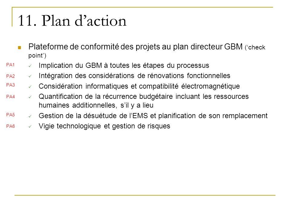 Plateforme de conformité des projets au plan directeur GBM (check point) Implication du GBM à toutes les étapes du processus Intégration des considéra