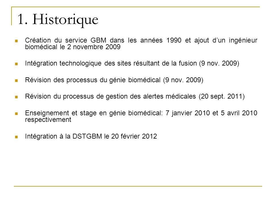Création du service GBM dans les années 1990 et ajout dun ingénieur biomédical le 2 novembre 2009 Intégration technologique des sites résultant de la