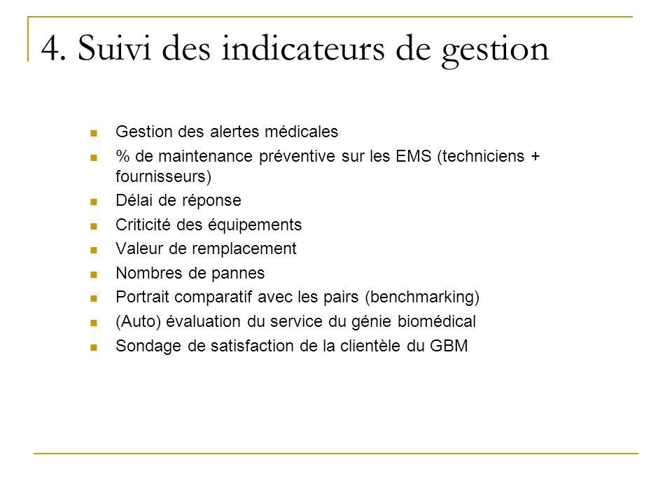 Gestion des alertes médicales % de maintenance préventive sur les EMS (techniciens + fournisseurs) Délai de réponse Criticité des équipements Valeur d