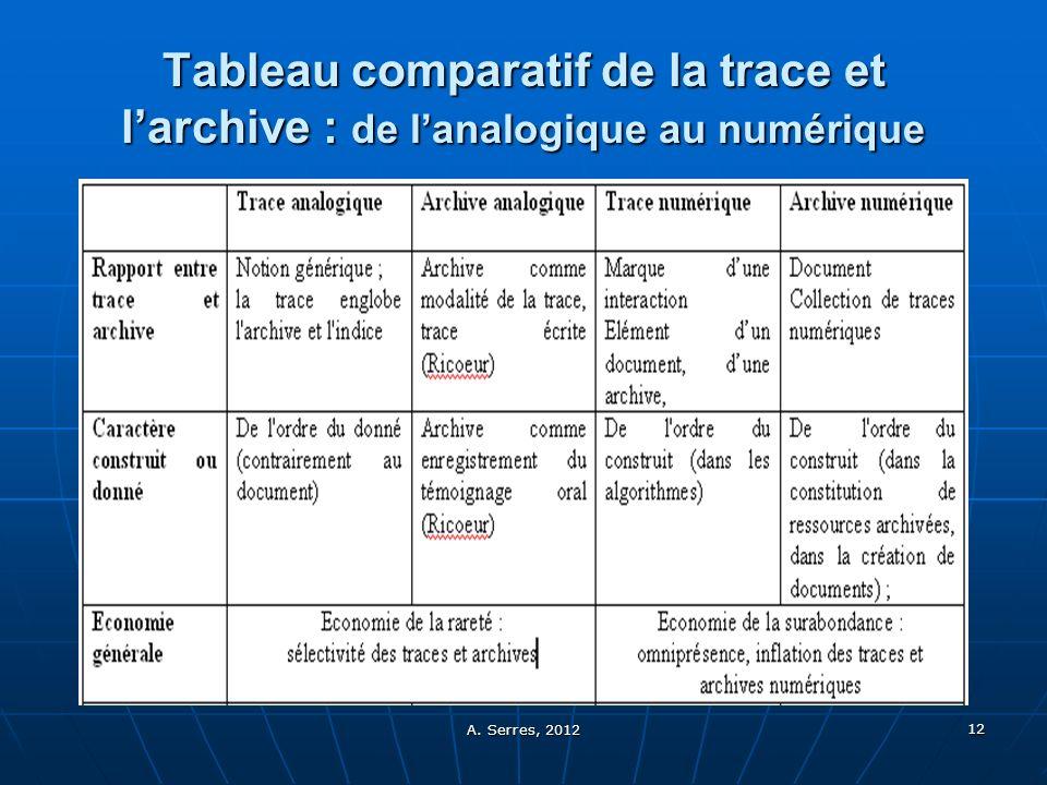 A. Serres, 2012 12 Tableau comparatif de la trace et larchive : de lanalogique au numérique