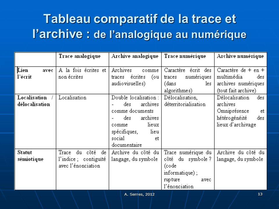 A. Serres, 2012 13 Tableau comparatif de la trace et larchive : de lanalogique au numérique
