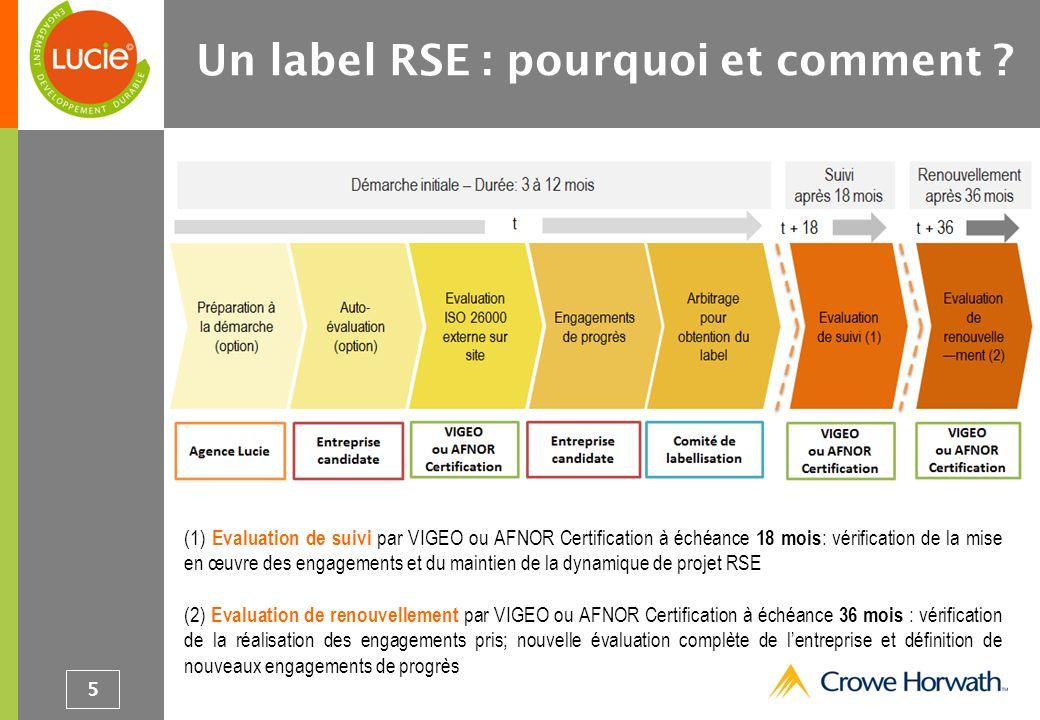 (1) Evaluation de suivi par VIGEO ou AFNOR Certification à échéance 18 mois : vérification de la mise en œuvre des engagements et du maintien de la dy