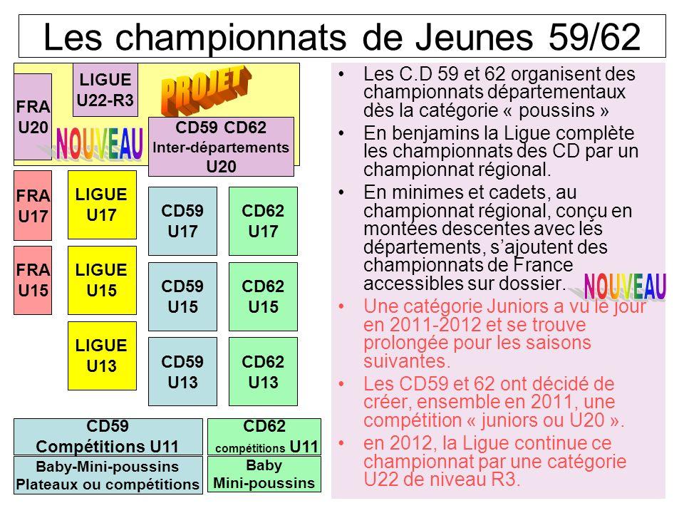 Les championnats de Jeunes 59/62.Les C.D 59 et 62 organisent des championnats départementaux dès la catégorie « poussins » En benjamins la Ligue complète les championnats des CD par un championnat régional.