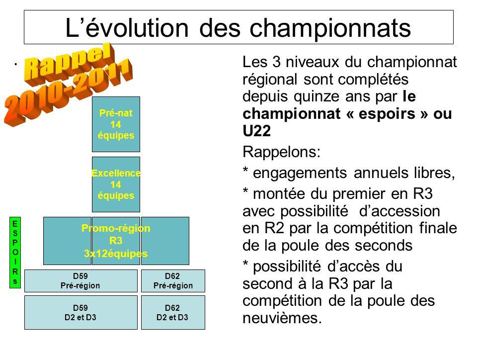 Lévolution des championnats.