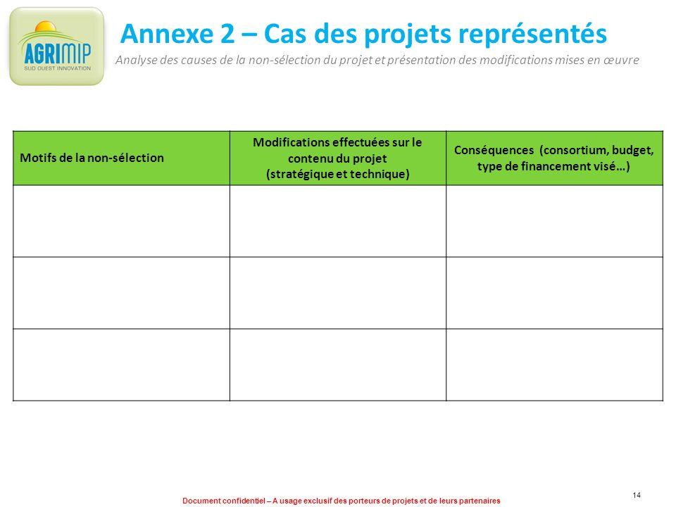 Document confidentiel – A usage exclusif des porteurs de projets et de leurs partenaires 14 Annexe 2 – Cas des projets représentés Motifs de la non-sé