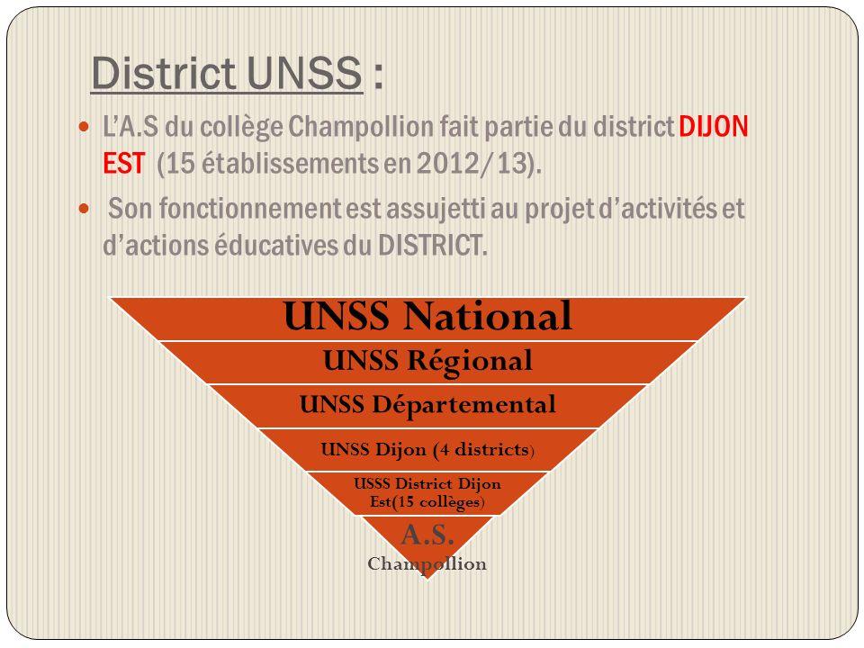 District UNSS : LA.S du collège Champollion fait partie du district DIJON EST (15 établissements en 2012/13). Son fonctionnement est assujetti au proj