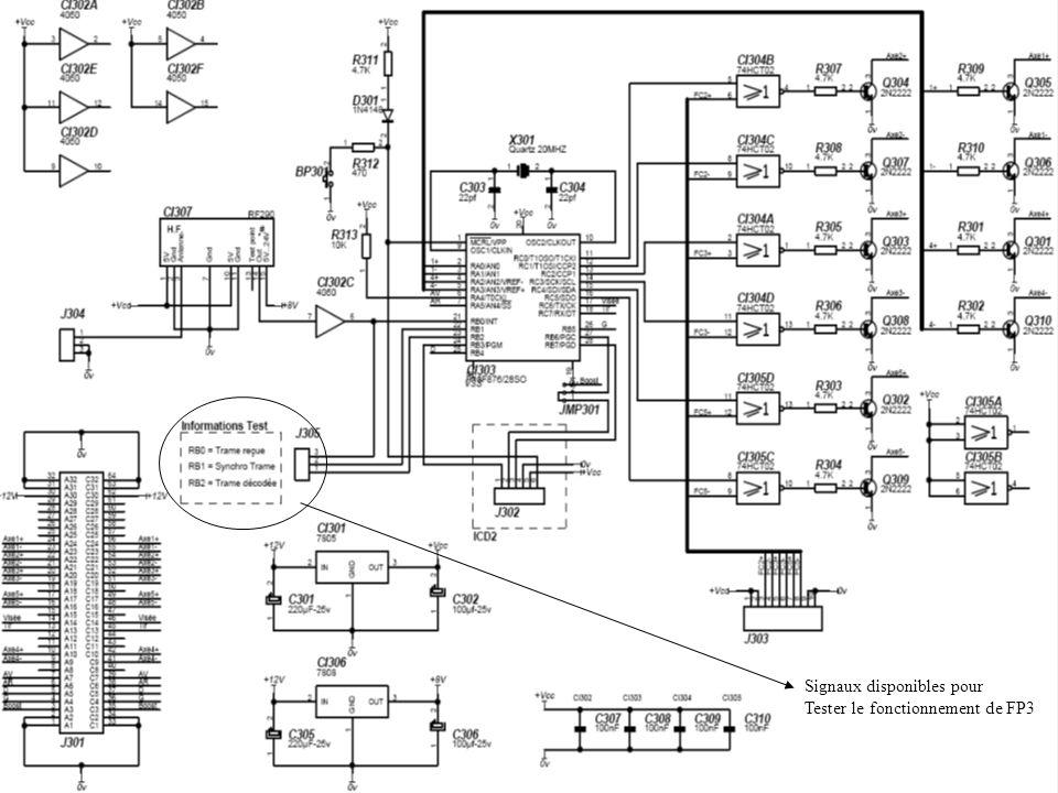 Signaux disponibles pour Tester le fonctionnement de FP3