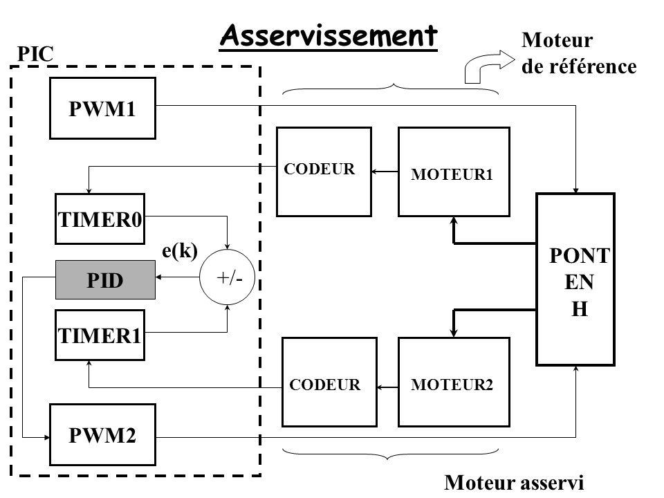 Asservissement TIMER0 TIMER1 CODEUR +/- PWM1 PWM2 MOTEUR1 MOTEUR2 PONT EN H PID PIC e(k) Moteur de référence Moteur asservi