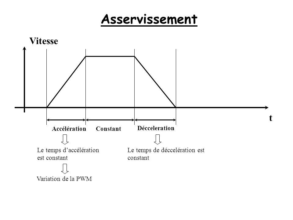 Asservissement Vitesse AccélérationConstant Décceleration Le temps daccélération est constant Le temps de déccelération est constant Variation de la P