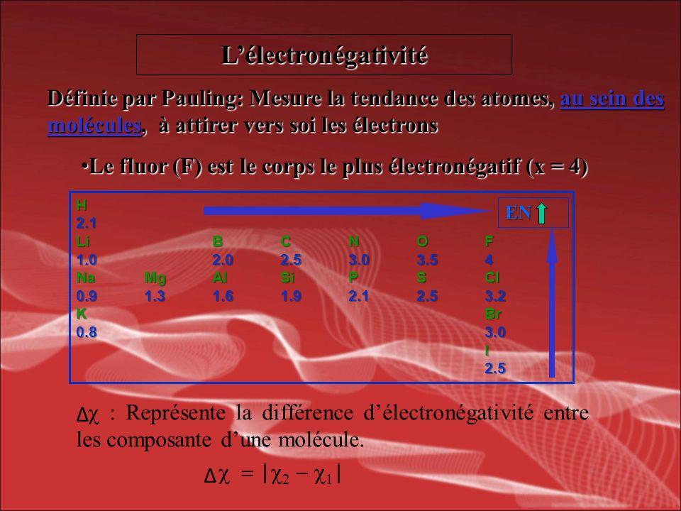 Lélectronégativité Liaison covalente non-polaire 0,4 Liaison covalente polaire0,4 < < 1,7 Liaison ionique 1,7 Définie par Pauling: Mesure la tendance des atomes, au sein des molécules, à attirer vers soi les électrons Le fluor (F) est le corps le plus électronégatif (x = 4) Le fluor (F) est le corps le plus électronégatif (x = 4) H2.1 LiBCNOF 1.02.02.53.03.54 NaMgAlSiPSCl 0.91.31.61.92.12.53.2 KBr 0.83.0 I2.5 EN Δ Δ Δ