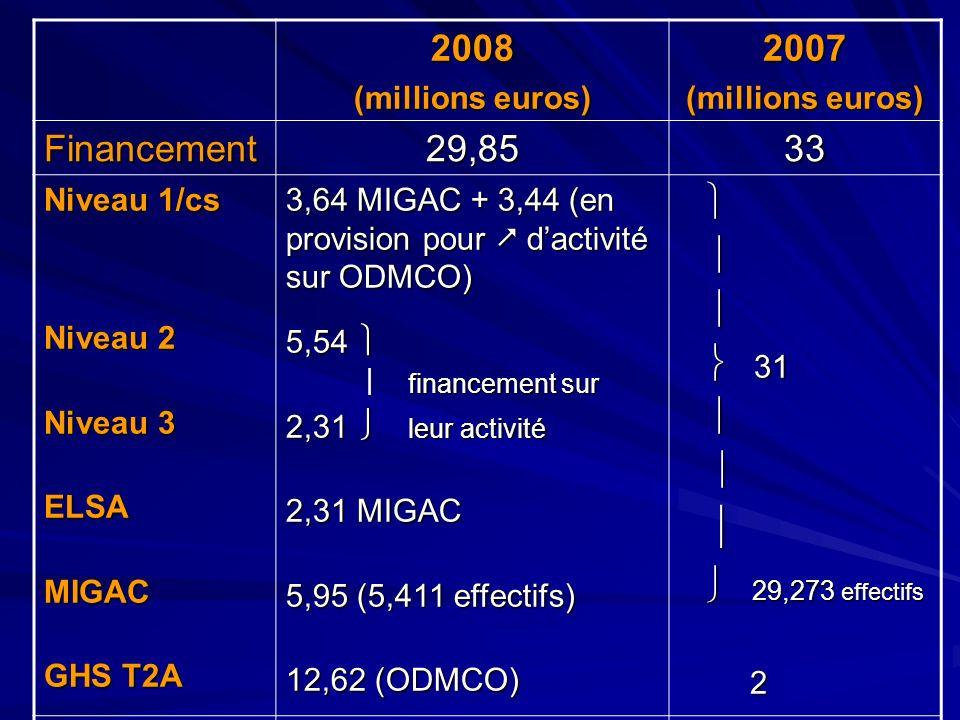 2008 (millions euros) 2007 Financement29,8533 Niveau 1/cs Niveau 2 Niveau 3 ELSAMIGAC GHS T2A 3,64 MIGAC + 3,44 (en provision pour dactivité sur ODMCO