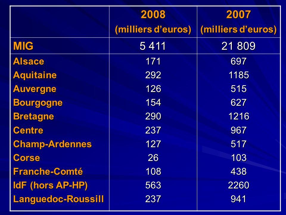 2008 (milliers deuros) 2007 MIG 5 411 21 809 AlsaceAquitaineAuvergneBourgogneBretagneCentreChamp-ArdennesCorseFranche-Comté IdF (hors AP-HP) Languedoc