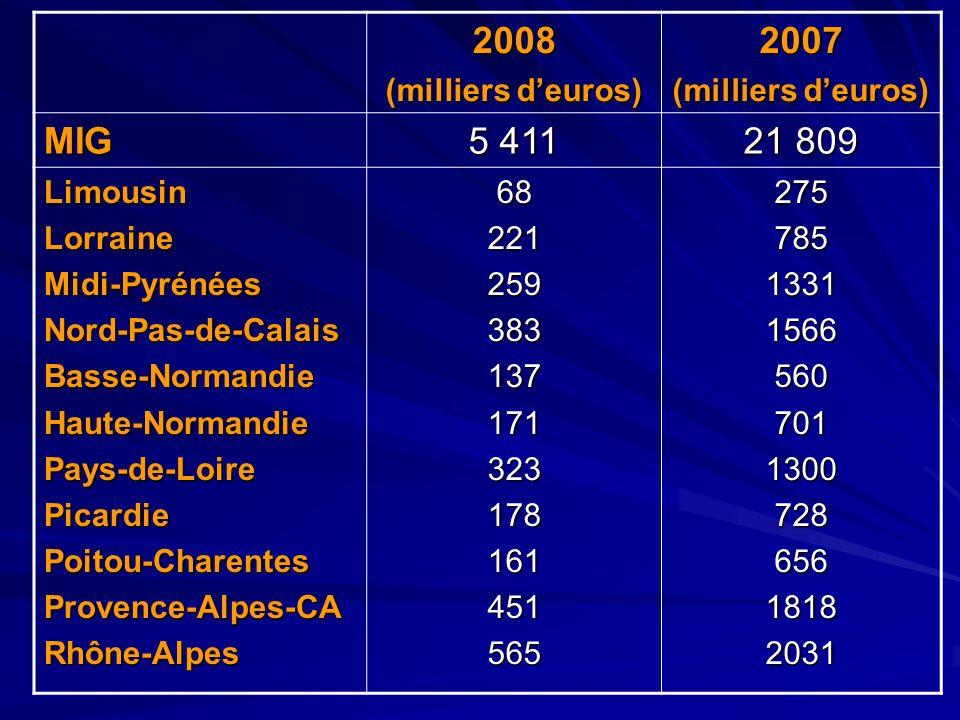 2008 (milliers deuros) 2007 MIG 5 411 21 809 LimousinLorraineMidi-PyrénéesNord-Pas-de-CalaisBasse-NormandieHaute-NormandiePays-de-LoirePicardiePoitou-
