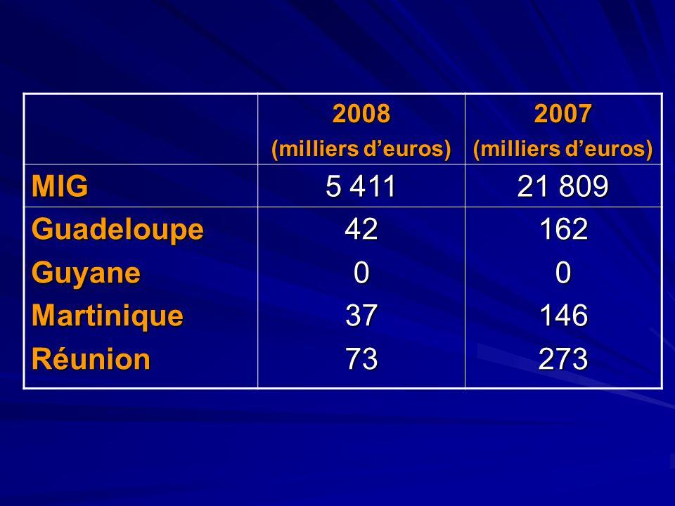 2008 (milliers deuros) 2007 MIG 5 411 21 809 GuadeloupeGuyaneMartiniqueRéunion42037731620146273