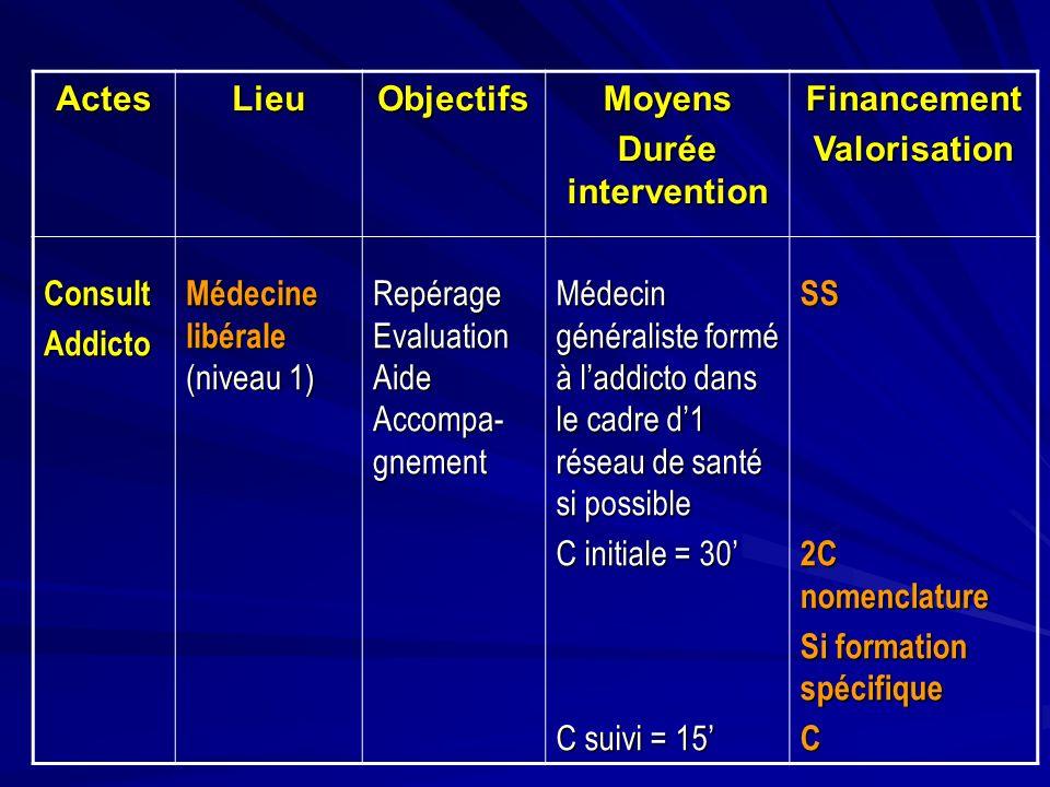 ActesLieuObjectifsMoyens Durée intervention FinancementValorisation ConsultAddicto Médecine libérale (niveau 1) Repérage Evaluation Aide Accompa- gnem
