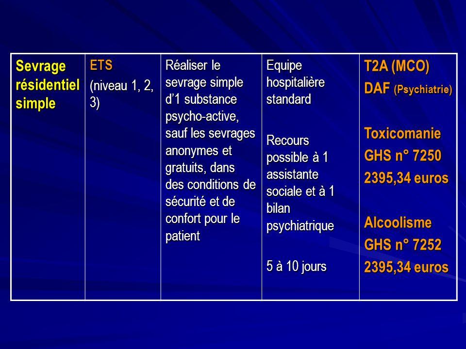 Sevrage résidentiel simple ETS (niveau 1, 2, 3) Réaliser le sevrage simple d1 substance psycho-active, sauf les sevrages anonymes et gratuits, dans de
