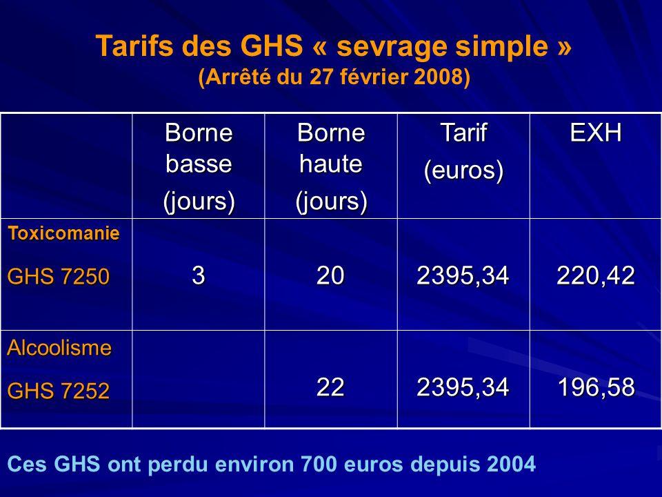 Tarifs des GHS « sevrage simple » (Arrêté du 27 février 2008) Borne basse (jours) Borne haute (jours)Tarif(euros)EXH Toxicomanie GHS 7250 3202395,3422