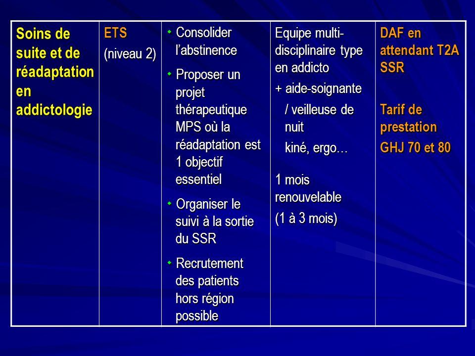 Soins de suite et de réadaptation en addictologie ETS (niveau 2) Consolider labstinence Consolider labstinence Proposer un projet thérapeutique MPS où