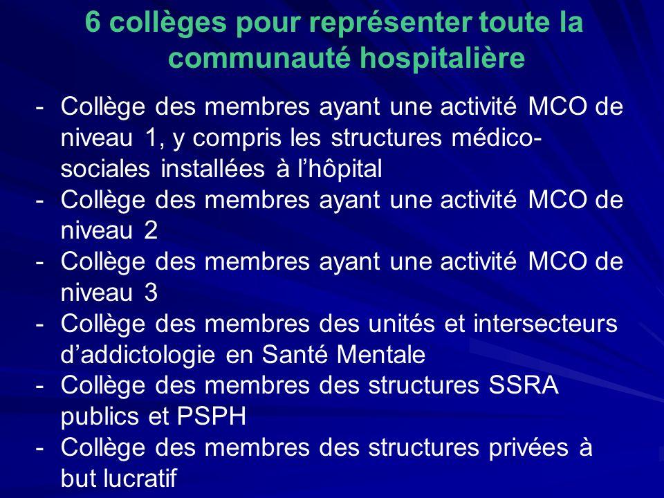 6 collèges pour représenter toute la communauté hospitalière -Collège des membres ayant une activité MCO de niveau 1, y compris les structures médico-